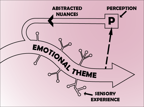 The Emotional Perceptive Cycle Theory of Creative Thought Formation