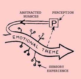 Feelingtone Theory Documents