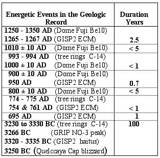 superwave-durations