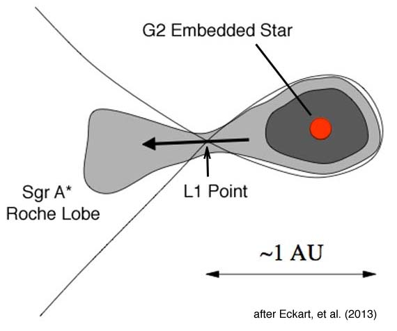 Figure 2. Illustration of the L1 Lagrange Point in relation to the G2 star.