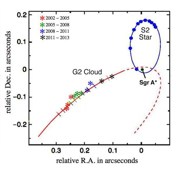 Figure 1.  Trajectory of the G2 cloud as it nears the Galactic core.