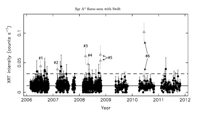 History of X-ray emission from Sgr A* detected by the Swift X-ray telescope.