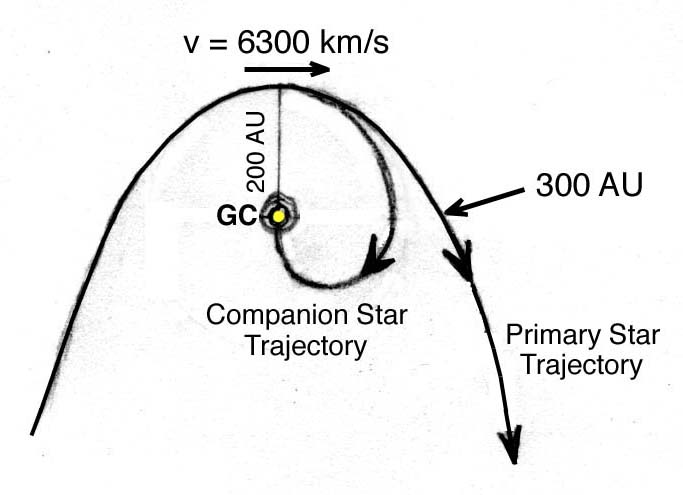 Separation of a binary star in the G2 cloud at pericenter showing the trajectories of the companion and parent star.