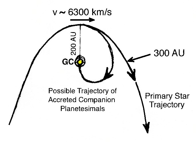 G2 cloud trajectory showing hypothetical path for both the primary star and smaller debris accreted due to hydrodynamic drag