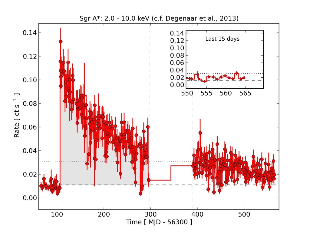 Swift X-ray Observations of the Galactic Center as of July 27th, 2014