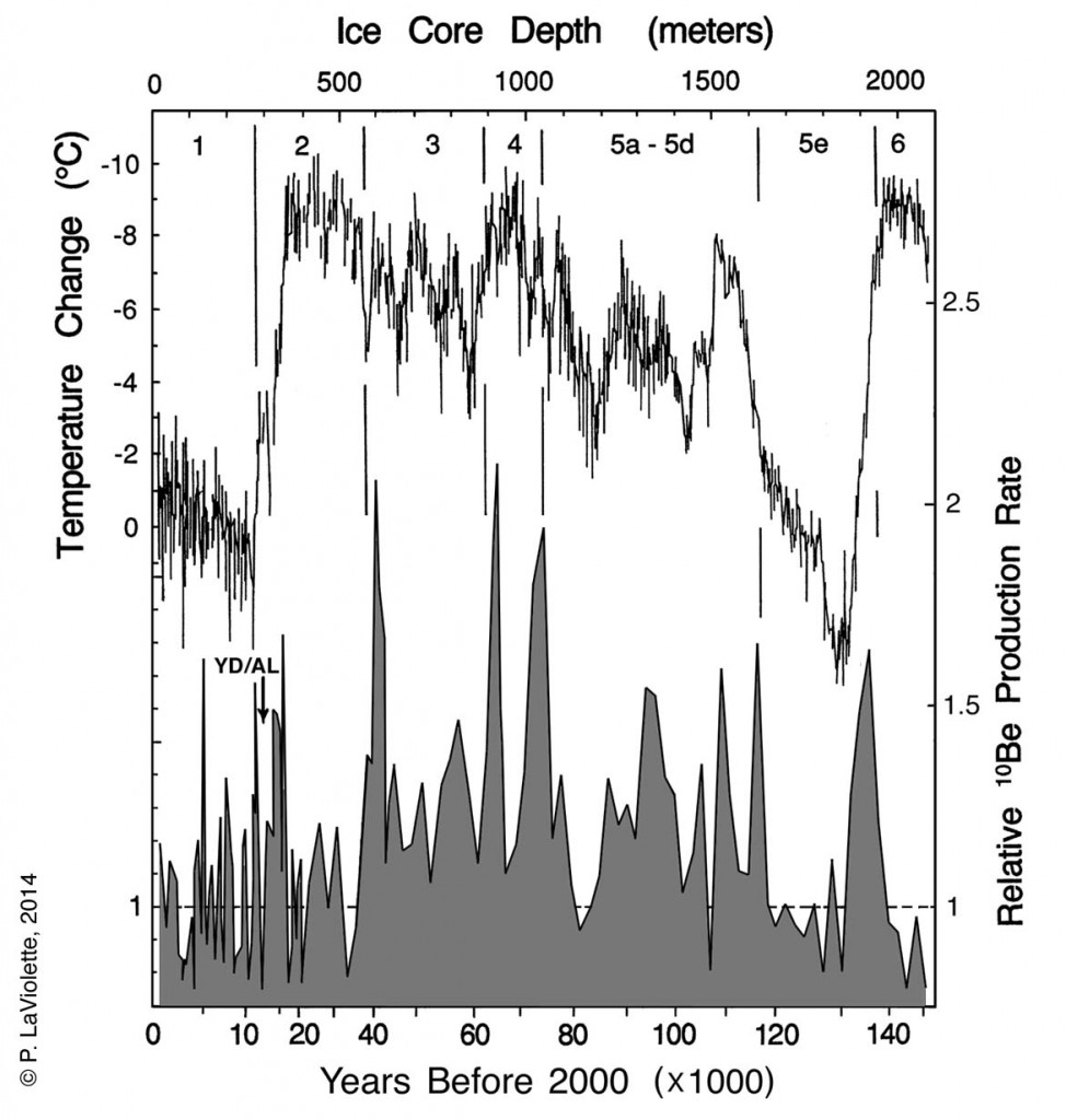 Lower graph: Relative beryllium-10 production rate in the Earth's atmosphere as an indicator of cosmic ray intensity variations on the Earth s surface during the past 150,000 years. Based on the Vostok ice core data of Raisbeck, et al. (1987) adjusted by P. LaViolette for variations in ice accumulation rate. Upper graph: global temperature based on Vostok ice core deuterium isotope data. The numbered climatic zones include: the present interglacial (1), the last ice age (2, 3, & 4), a semiglaciated interval (5a-d), the last interglacial (5e), and the previous glaciation (6).