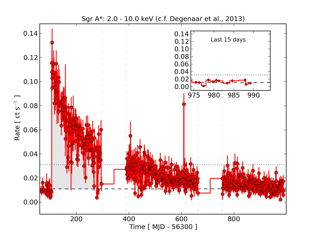 Swift X-ray Observations of the Galactic Center as of September 15, 2015