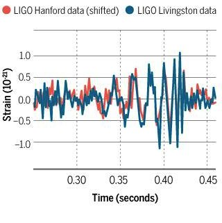 Signal from LIGO's Washington observatory (red) shifted in time by 0.007 seconds makes a good match to the signal from LIGO's Louisiana observatory (blue)