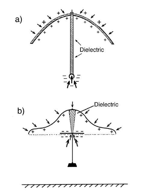 Townsend Brown's electrokinetic thrusters